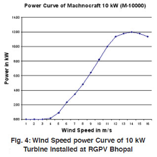 Mathematical simulation and energy estimation of 10 kW